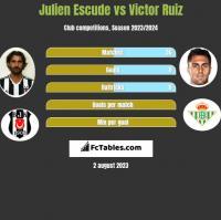 Julien Escude vs Victor Ruiz h2h player stats