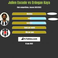 Julien Escude vs Erdogan Kaya h2h player stats