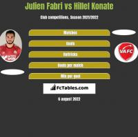 Julien Fabri vs Hillel Konate h2h player stats