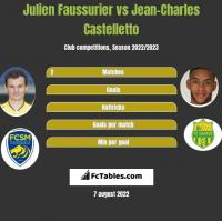 Julien Faussurier vs Jean-Charles Castelletto h2h player stats