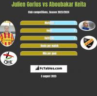 Julien Gorius vs Aboubakar Keita h2h player stats