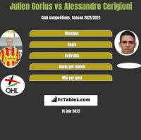 Julien Gorius vs Alessandro Cerigioni h2h player stats