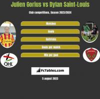 Julien Gorius vs Dylan Saint-Louis h2h player stats