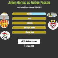 Julien Gorius vs Euloge Fessou h2h player stats