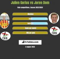 Julien Gorius vs Joren Dom h2h player stats