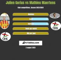 Julien Gorius vs Mathieu Maertens h2h player stats