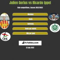 Julien Gorius vs Ricardo Ippel h2h player stats