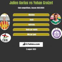 Julien Gorius vs Yohan Croizet h2h player stats