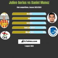 Julien Gorius vs Daniel Munoz h2h player stats
