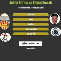 Julien Gorius vs Kamal Sowah h2h player stats