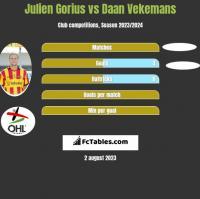 Julien Gorius vs Daan Vekemans h2h player stats