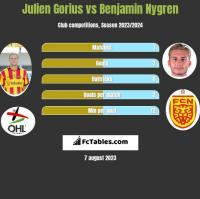 Julien Gorius vs Benjamin Nygren h2h player stats