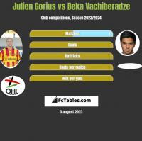 Julien Gorius vs Beka Vachiberadze h2h player stats
