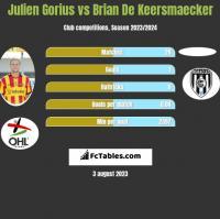 Julien Gorius vs Brian De Keersmaecker h2h player stats