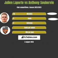 Julien Laporte vs Anthony Soubervie h2h player stats
