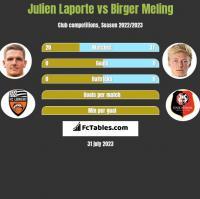 Julien Laporte vs Birger Meling h2h player stats