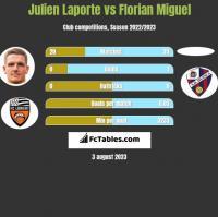 Julien Laporte vs Florian Miguel h2h player stats