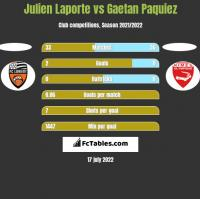 Julien Laporte vs Gaetan Paquiez h2h player stats