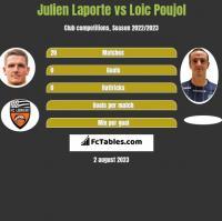 Julien Laporte vs Loic Poujol h2h player stats