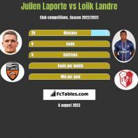 Julien Laporte vs Loiik Landre h2h player stats