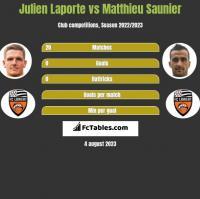 Julien Laporte vs Matthieu Saunier h2h player stats