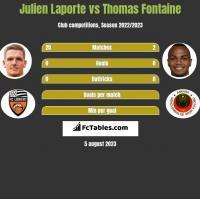 Julien Laporte vs Thomas Fontaine h2h player stats