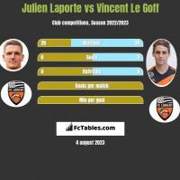 Julien Laporte vs Vincent Le Goff h2h player stats