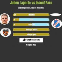 Julien Laporte vs Issouf Paro h2h player stats