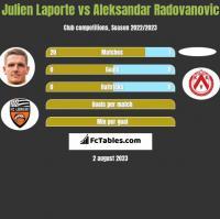 Julien Laporte vs Aleksandar Radovanovic h2h player stats