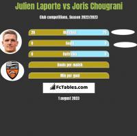 Julien Laporte vs Joris Chougrani h2h player stats