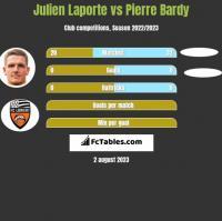 Julien Laporte vs Pierre Bardy h2h player stats