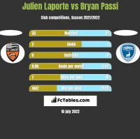 Julien Laporte vs Bryan Passi h2h player stats