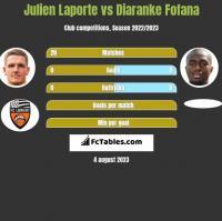 Julien Laporte vs Diaranke Fofana h2h player stats