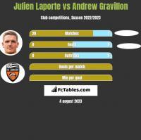 Julien Laporte vs Andrew Gravillon h2h player stats