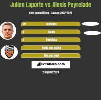 Julien Laporte vs Alexis Peyrelade h2h player stats