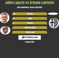 Julien Laporte vs Armand Lauriente h2h player stats