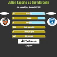Julien Laporte vs Guy Marcelin h2h player stats