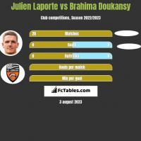 Julien Laporte vs Brahima Doukansy h2h player stats