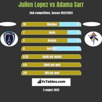 Julien Lopez vs Adama Sarr h2h player stats