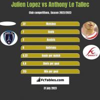 Julien Lopez vs Anthony Le Tallec h2h player stats