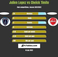 Julien Lopez vs Cheick Timite h2h player stats
