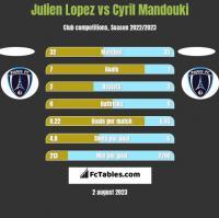 Julien Lopez vs Cyril Mandouki h2h player stats