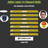 Julien Lopez vs Edouard Butin h2h player stats