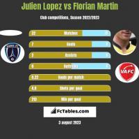 Julien Lopez vs Florian Martin h2h player stats