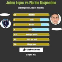 Julien Lopez vs Florian Raspentino h2h player stats