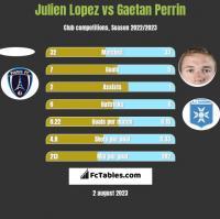 Julien Lopez vs Gaetan Perrin h2h player stats