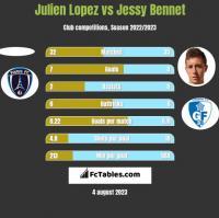 Julien Lopez vs Jessy Bennet h2h player stats