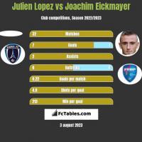 Julien Lopez vs Joachim Eickmayer h2h player stats