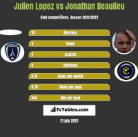 Julien Lopez vs Jonathan Beaulieu h2h player stats