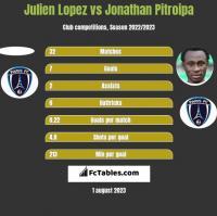 Julien Lopez vs Jonathan Pitroipa h2h player stats